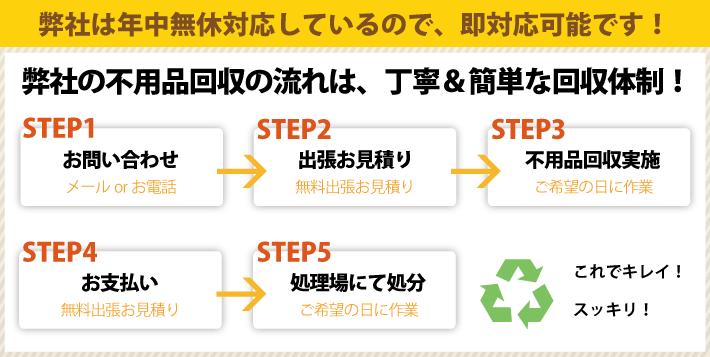 弊社は年中無休対応しているので、即対応可能です!弊社の不用品回収の流れは、丁寧&簡単な回収体制!
